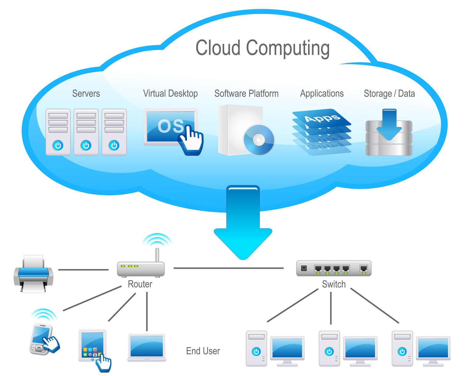 What is cloud computing? and Interesting facts about cloud ...