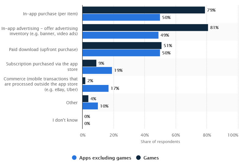 most popular app monetization methods used by top app publishers